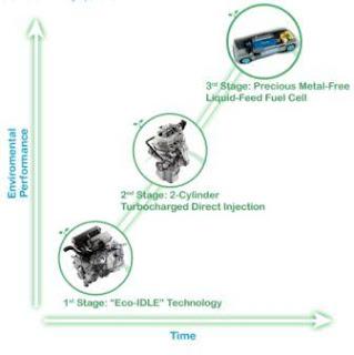 Teknologi Hijau Daihatsu