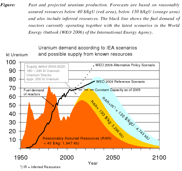 Uranium Resources and Nuclear Energy