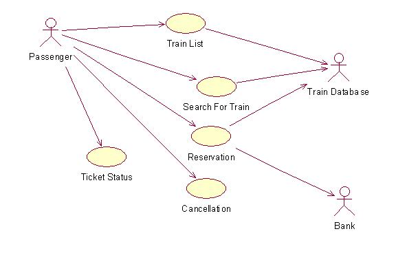 Airline reservation system uml diagrams book a ticket airline reservation system uml diagrams ccuart Image collections
