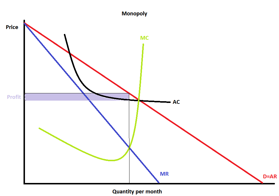 explanation monopoly oligopoly perfect competition and mon Price and output determination under oligopoly: definition of oligopoly: oligopoly falls between two extreme market structures, perfect competition and monopoly oligopoly occurs when a few firms dominate the market for a good or service.