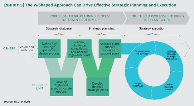 The W Shaped for Strategic Planning and Execution