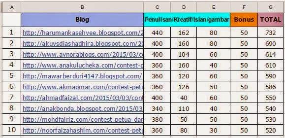 Menang RM200 Dari Contest Petua Dan Herba KongsiBersamaNora