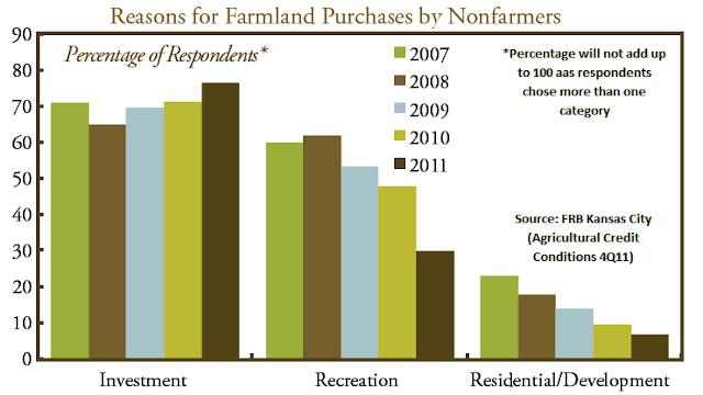 Survey results on Reasons for purchase of farmland by non farmers