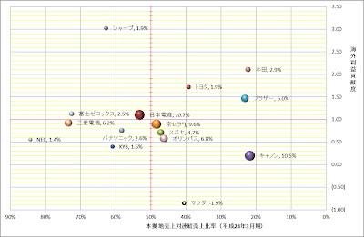 日本の製造業海外利益貢献度分析