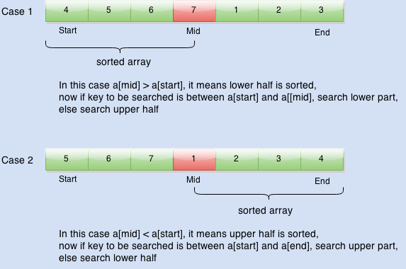 Find element in sorted rotated array