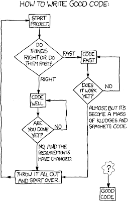 xkcd: Good Code
