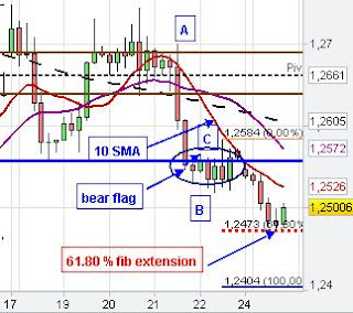 eur/usd chart analysis forex market