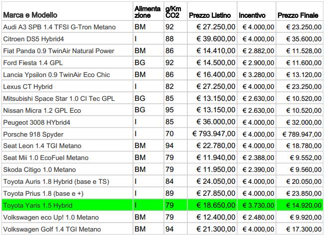 incentivi auto 2014 95 g/km