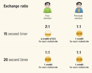 Tutorial - Como ganhar dinheiro com o EasyHits4U EasyHits4U+2