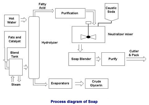 Discussion on this topic: How to Make Hot Process Soap in , how-to-make-hot-process-soap-in/