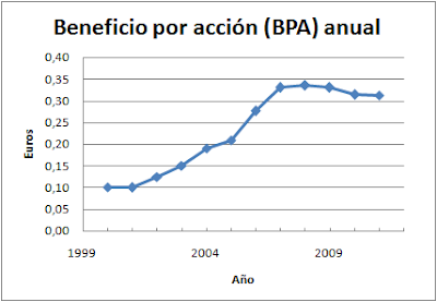 Beneficio por acción Mapfre