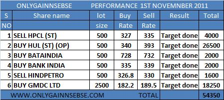 MARKET PERFORMANCE 1st nov 2011
