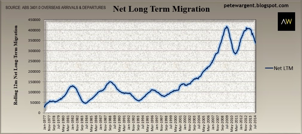Netting off the long term departures