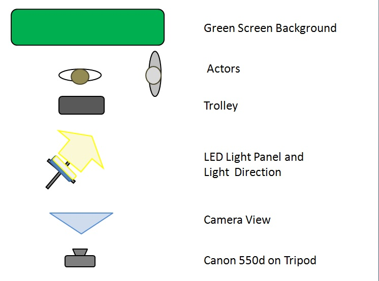 Green Screen Lighting Plan Digital Distribution Technology
