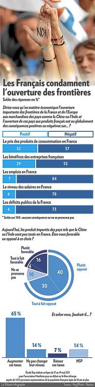 DÉMONDIALISATION Francais+condamnent+l%2527ouverture+des+frontieres
