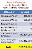 Total Stok dana Pembiayaan Koperasi / BMT  Rp 922.786.000,-