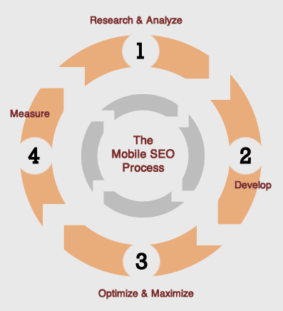 Mobile SEO Process