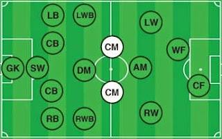 posisi pemain sepak bola (center midfielder)