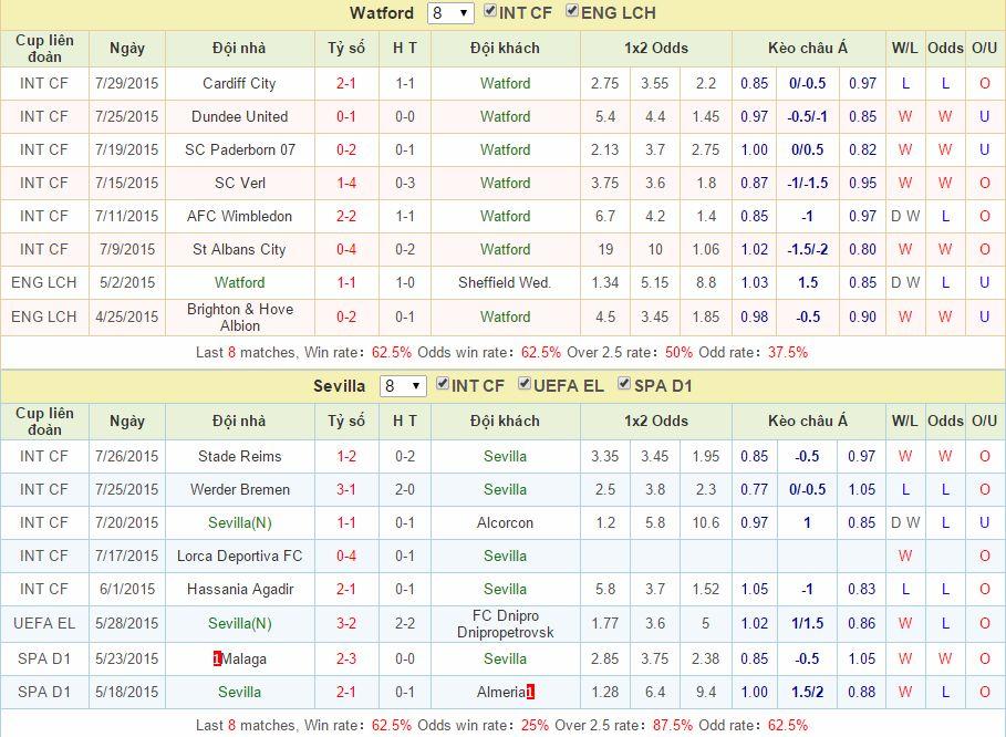 Watford vs Sevilla link vao 12bet