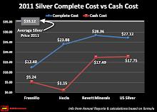 Cash Cost Silver