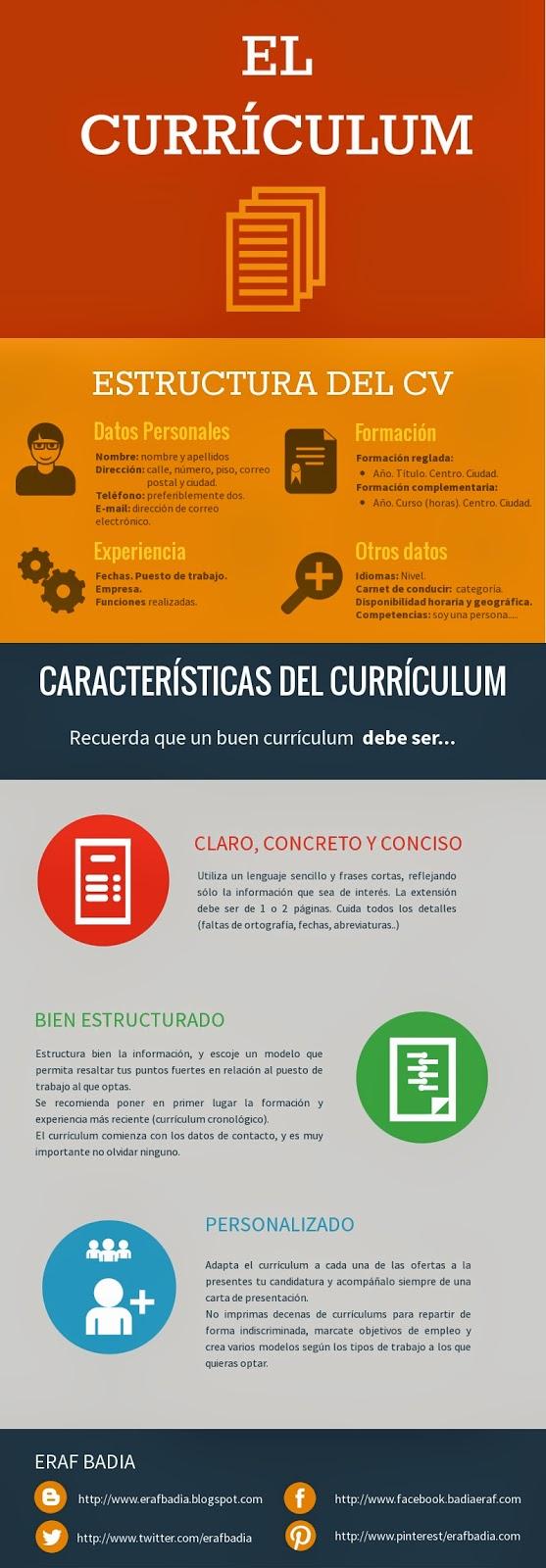 Infografías sobre el Currículum Vitae