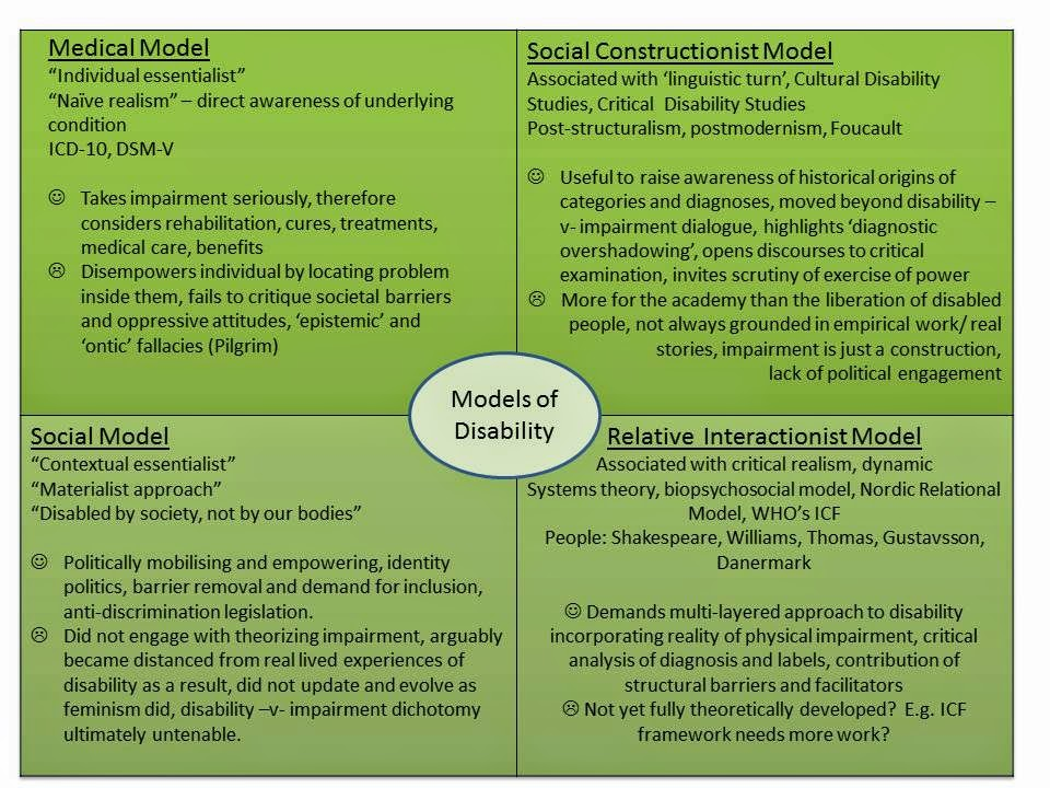 medical and social models of disability essay Medical model is the term coined by psychiatrist r d laing in his the politics of the family and other essays (1971), for the set of procedures in which all.