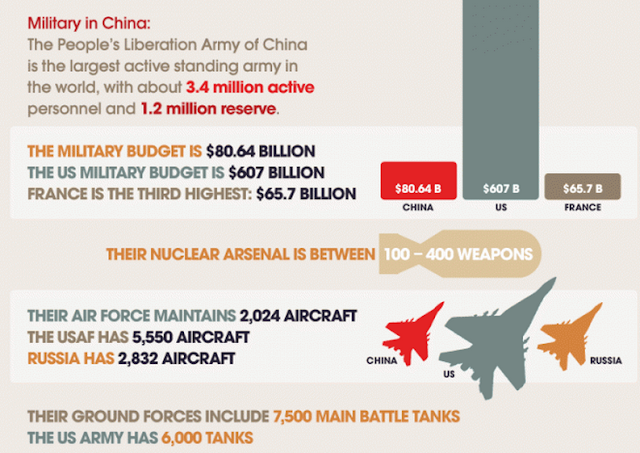"""how china is arming itself"""