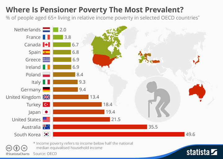 Where is pensioner poverty the most prevalent?
