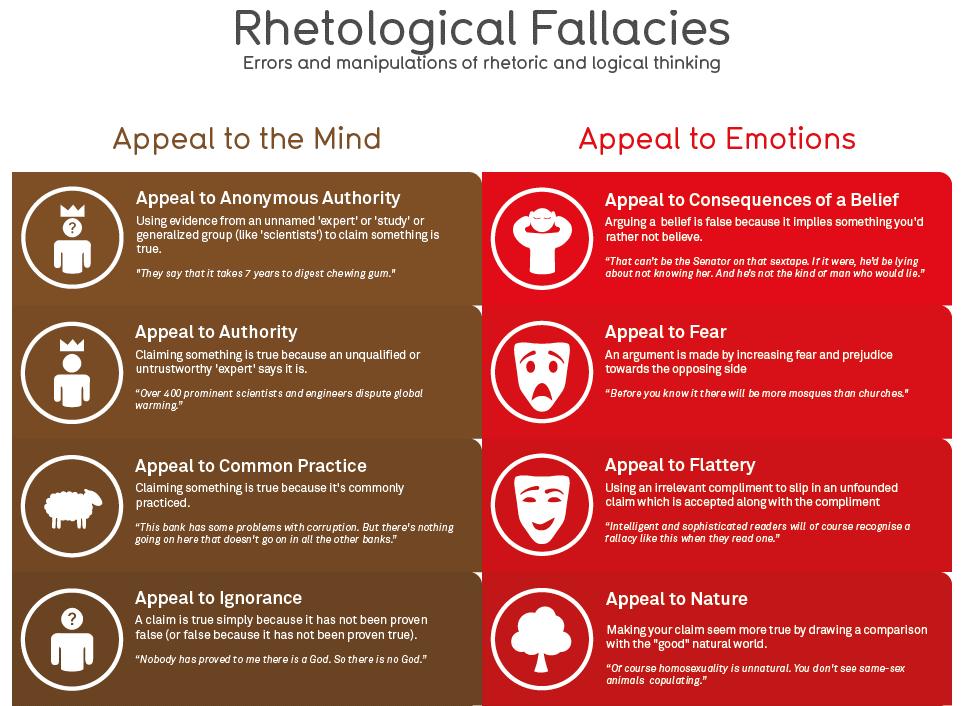 argumentation and logical fallacies emotional appeals