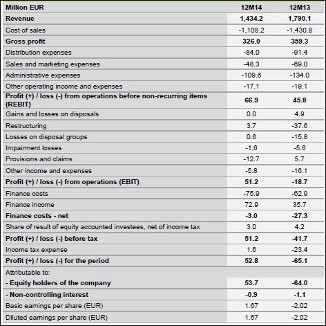 Tessenderlo, annual, 2014, income statement