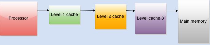 cache levels