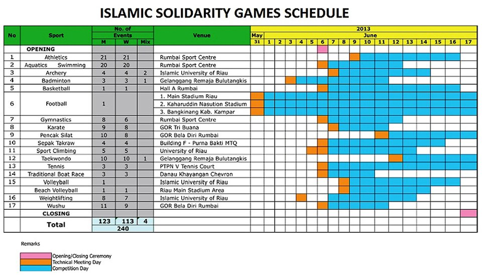 RIAU DAILY PHOTO: ISLAMIC SOLIDARITY GAMES