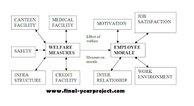 Effect of Welfare Measures on Employee Morale