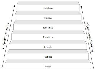 Langkah-langkah memory cycle