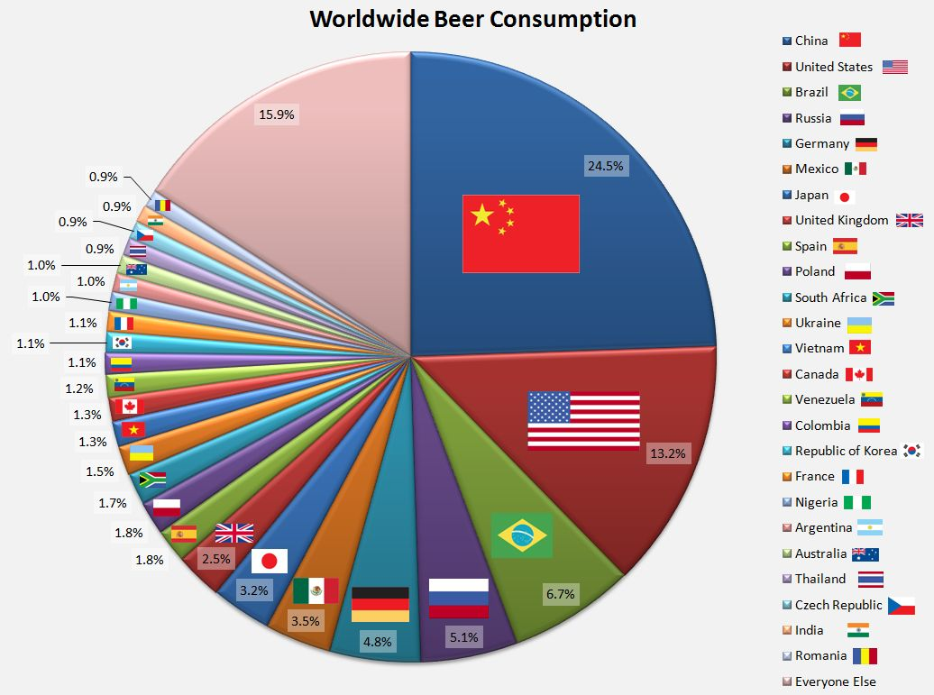 Displaying 19 gt images for beers of the world chart