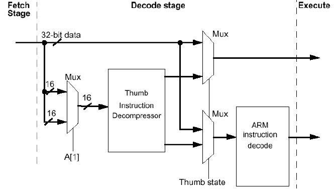 ARM Processor Quick Review - Arm processor architecture