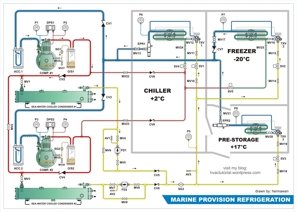 Next Generation Marine Hvac System And Notes