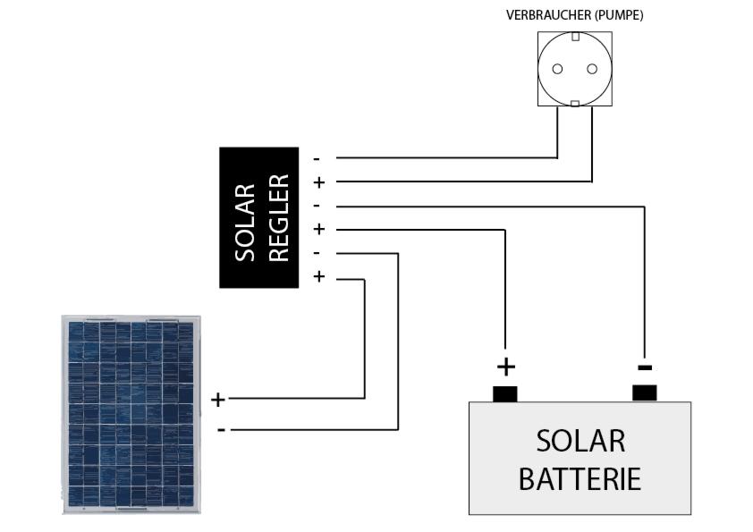 Großartig Solarregler Schaltplan Ideen - Elektrische Schaltplan ...