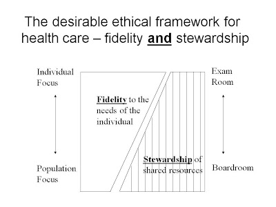 significance of health care ethics in
