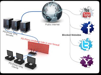 internet gratis claro con pd proxy Pd-proxy-diagram