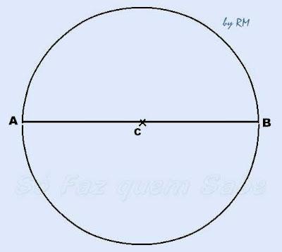 Circunferência de centro C e seu respectivo diâmetro horizontal AB