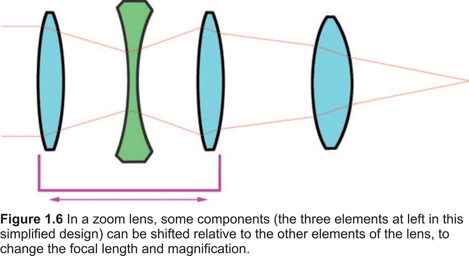 how the focal length of a