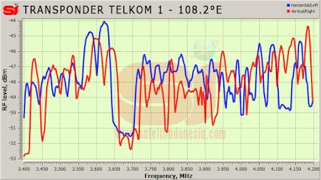 daftar frekuensi transponder satelit Telkom 1