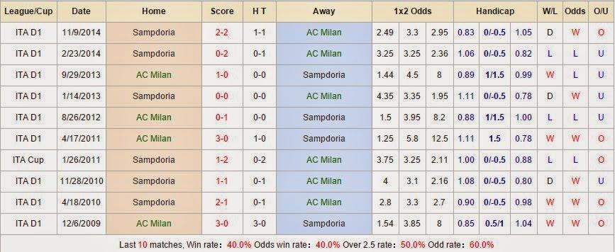 Dự đoán kèo thơm AC Milan vs Sampdoria