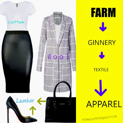 The relationship betwen Agriculture and fashion.