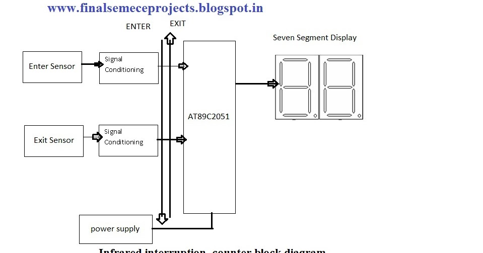 Final year projects infrared interruption counter using final year projects infrared interruption counter using microcontroller at89c2051 ccuart Gallery