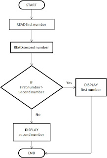 karkandu selection control algorithm flowchart pseudocode கற்கண்டு அல்காரிதம் கம்ப்யூட்டர் புரோகிராமர் புரோகிராம்