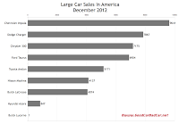 December 2012 U.S. large car sales chart