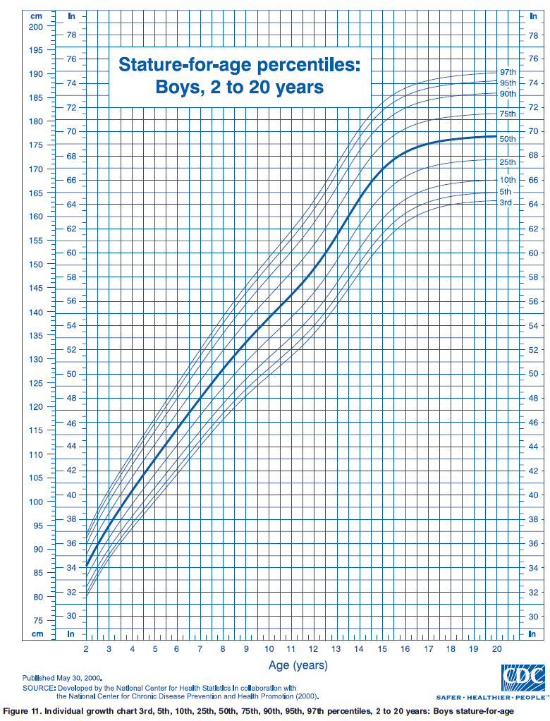 OurMedicalNotes Growth Chart Statureforage percentiles Boys – Boys Growth Chart