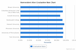 Ivy League Nonresident Alien Graduation Rate Chart